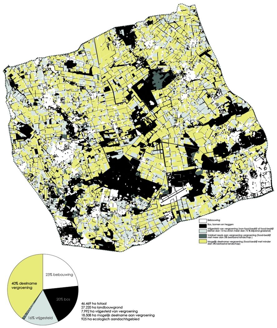 Vergroening peelhorst